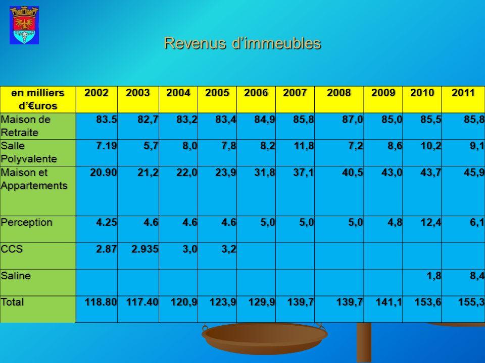 Revenus d'immeubles en milliers d'€uros 2002 2003 2004 2005 2006 2007