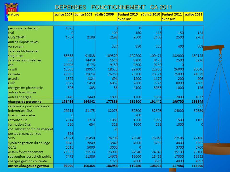DEPENSES FONCTIONNEMENT CA 2011