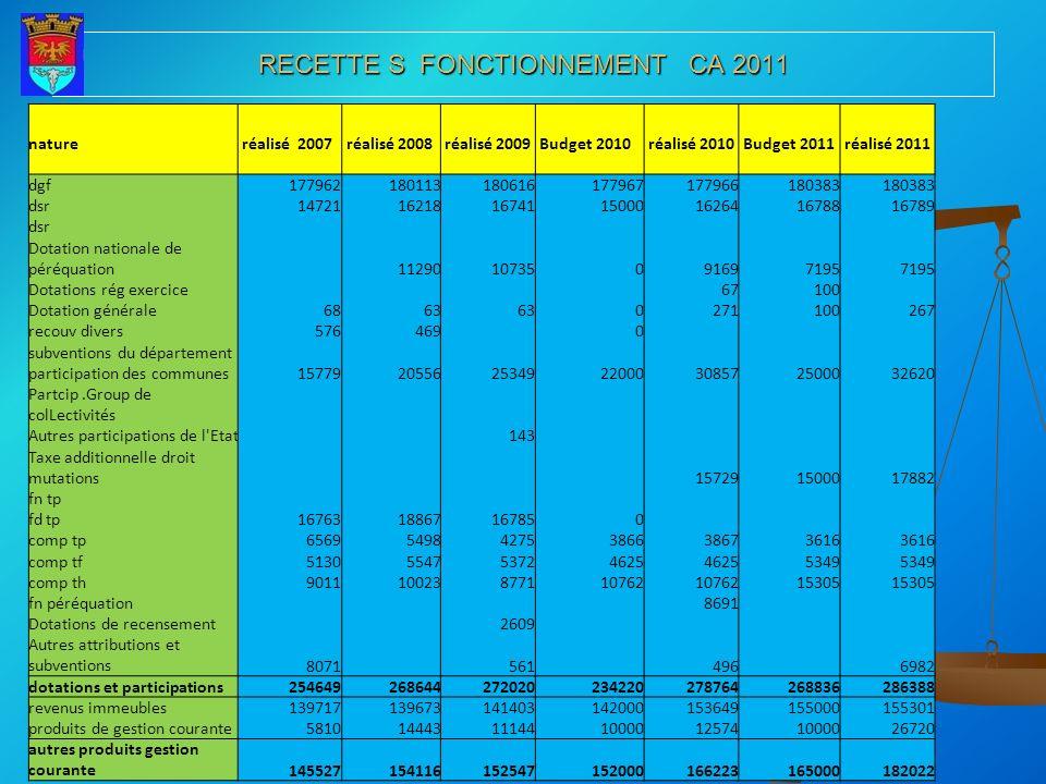 RECETTE S FONCTIONNEMENT CA 2011