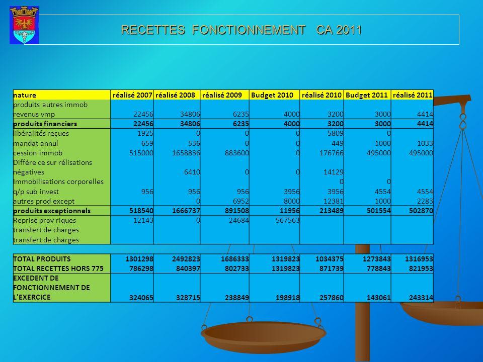 RECETTES FONCTIONNEMENT CA 2011