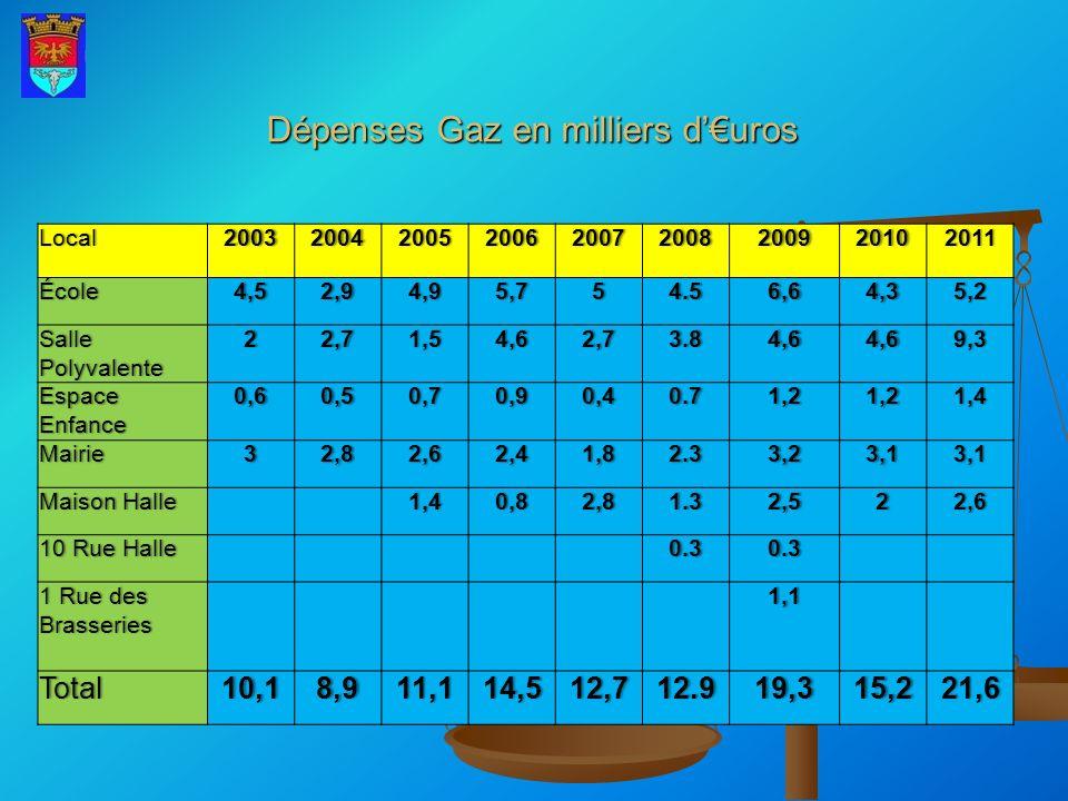 Dépenses Gaz en milliers d'€uros