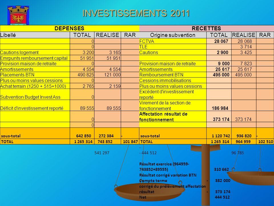 INVESTISSEMENTS 2011 DEPENSES RECETTES Libellé TOTAL REALISE RAR
