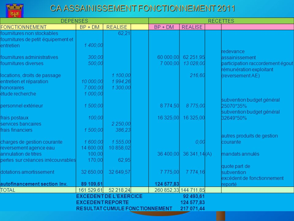 CA ASSAINISSEMENT FONCTIONNEMENT 2011