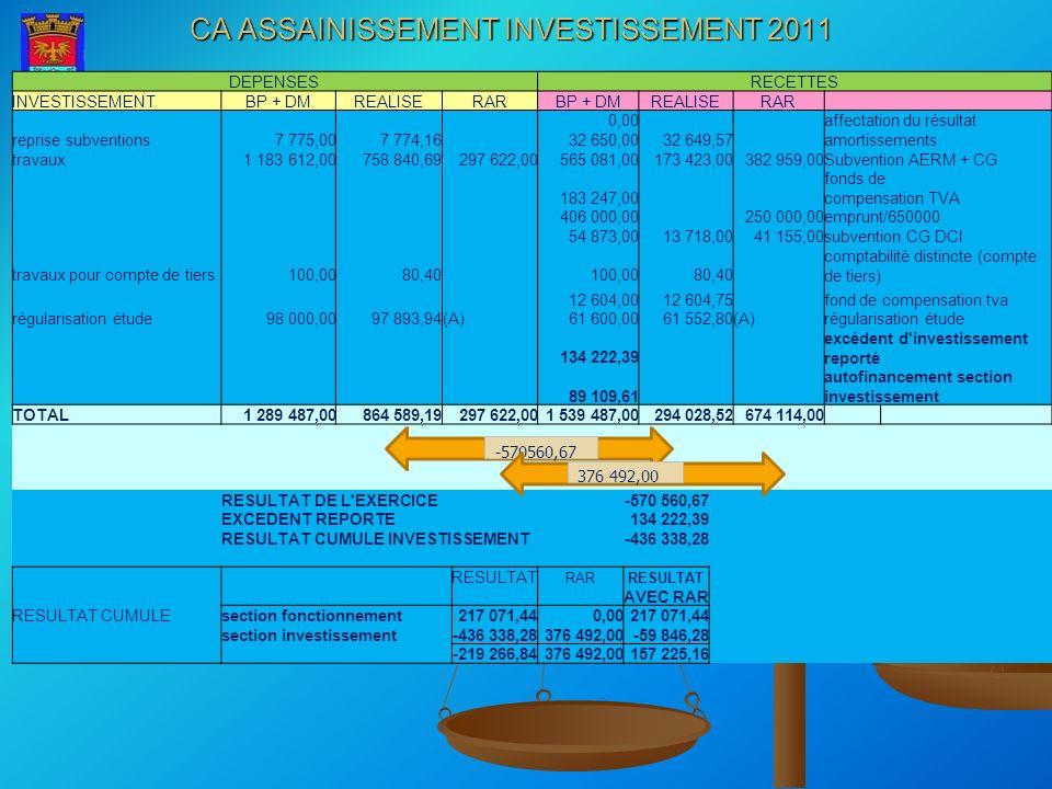 CA ASSAINISSEMENT INVESTISSEMENT 2011