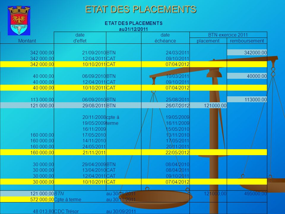 ETAT DES PLACEMENTS ETAT DES PLACEMENTS au31/12/2011 date