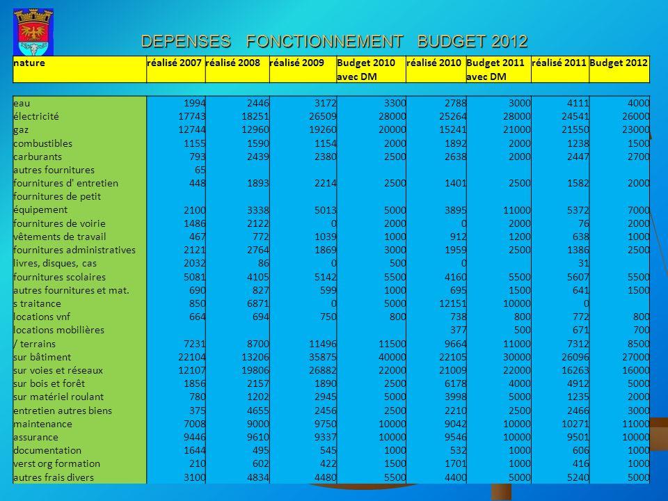 DEPENSES FONCTIONNEMENT BUDGET 2012
