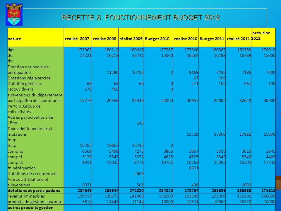 RECETTE S FONCTIONNEMENT BUDGET 2012