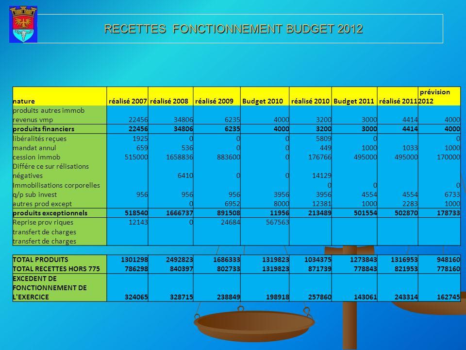 RECETTES FONCTIONNEMENT BUDGET 2012