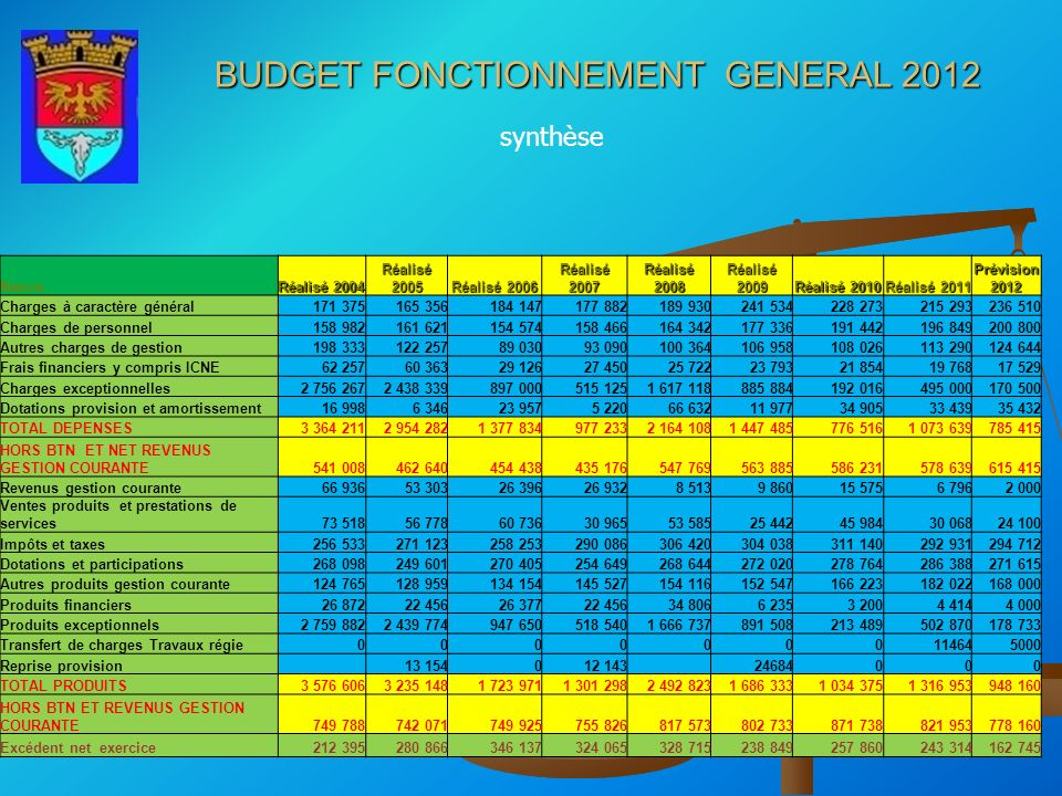 BUDGET FONCTIONNEMENT GENERAL 2012