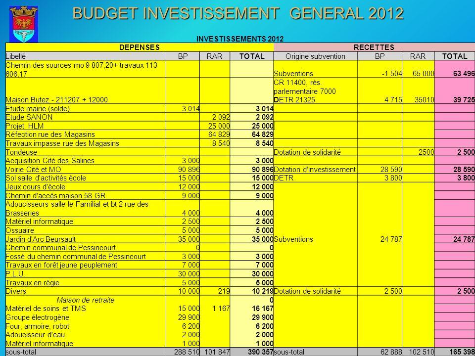 BUDGET INVESTISSEMENT GENERAL 2012