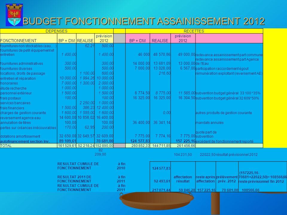 BUDGET FONCTIONNEMENT ASSAINISSEMENT 2012