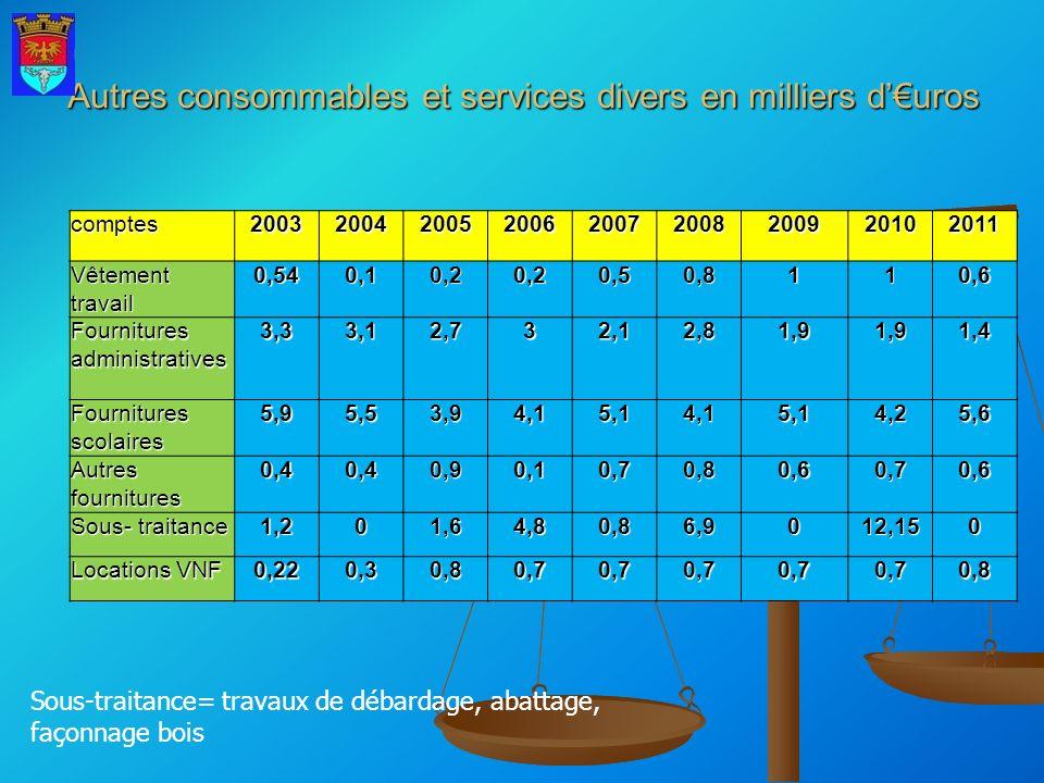 Autres consommables et services divers en milliers d'€uros