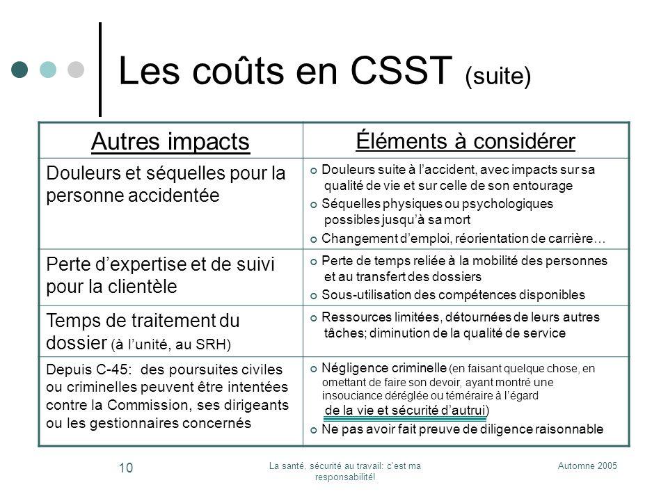 Les coûts en CSST (suite)