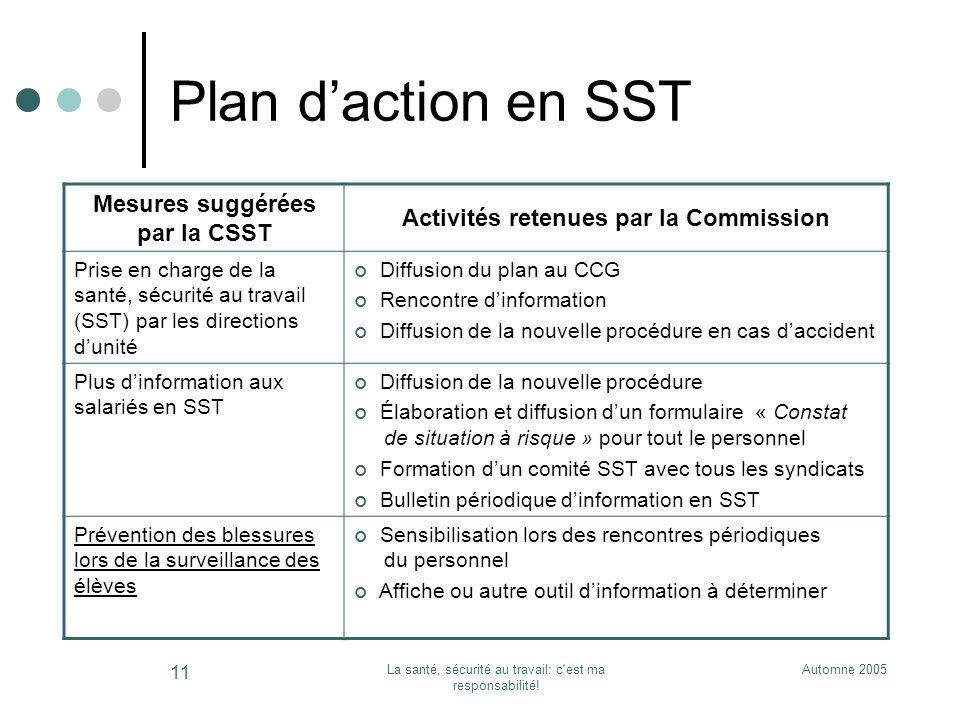 Mesures suggérées par la CSST Activités retenues par la Commission