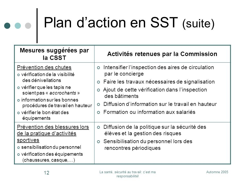 Plan d'action en SST (suite)