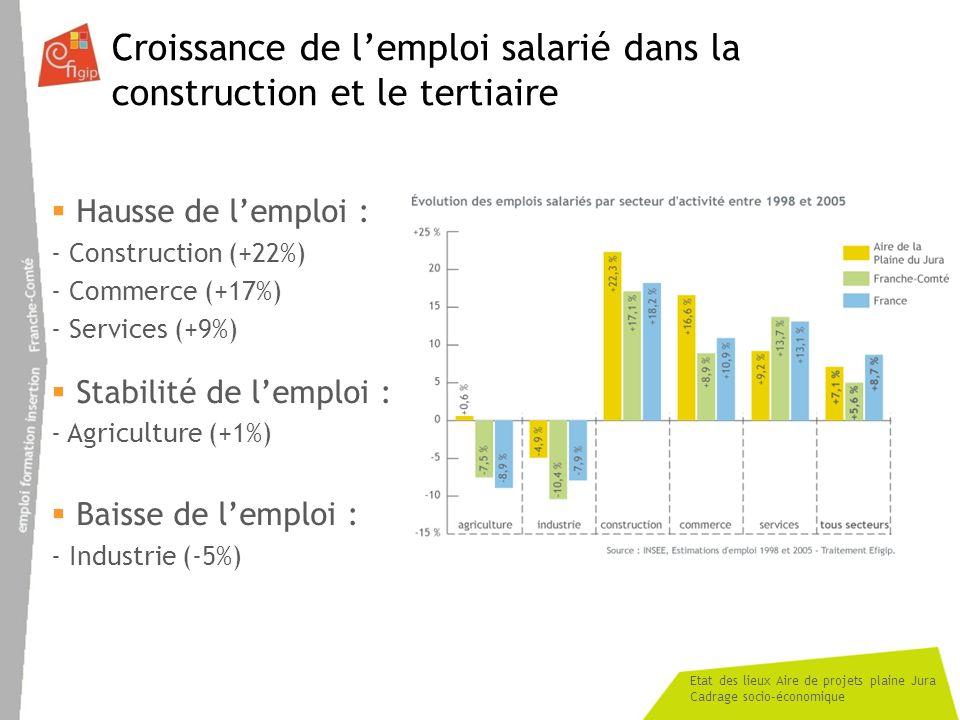 Croissance de l'emploi salarié dans la construction et le tertiaire