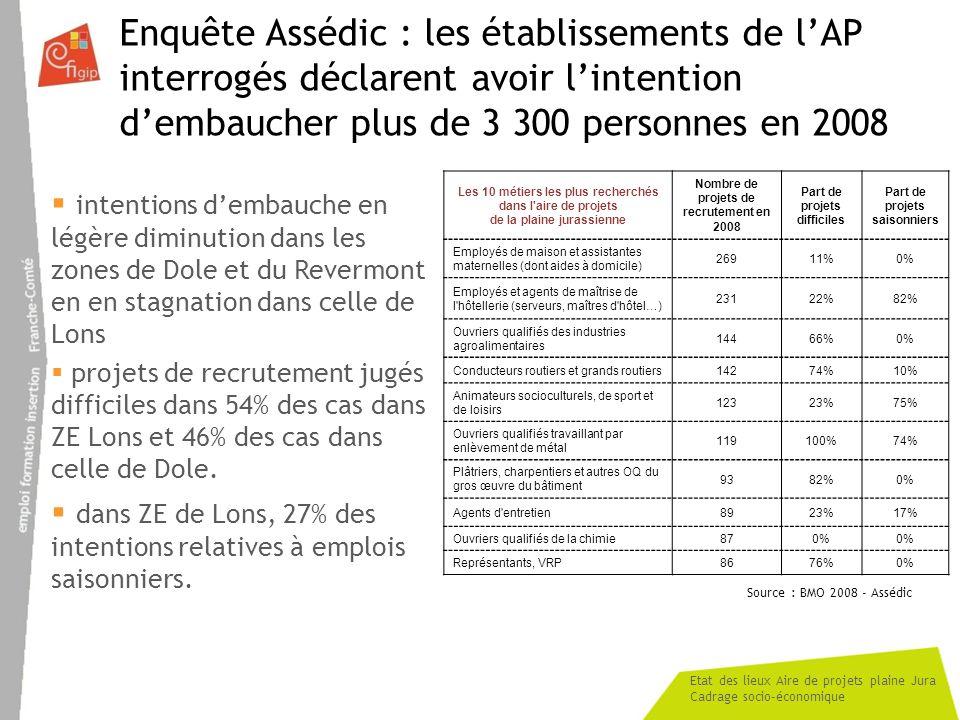 Enquête Assédic : les établissements de l'AP interrogés déclarent avoir l'intention d'embaucher plus de 3 300 personnes en 2008