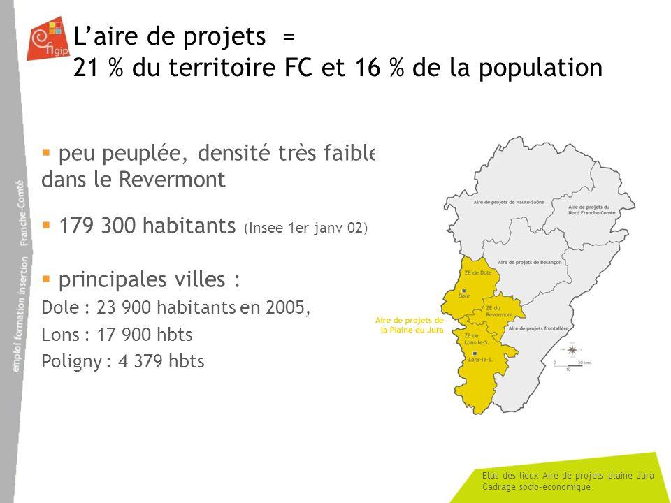 21 % du territoire FC et 16 % de la population