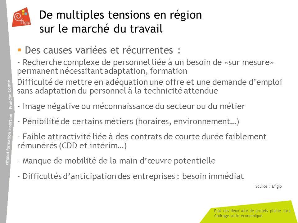 De multiples tensions en région sur le marché du travail