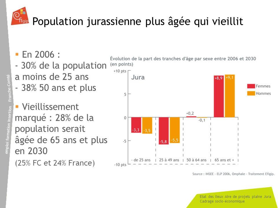 Population jurassienne plus âgée qui vieillit
