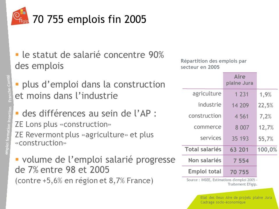 70 755 emplois fin 2005 le statut de salarié concentre 90% des emplois