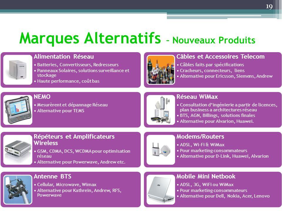 Marques Alternatifs – Nouveaux Produits