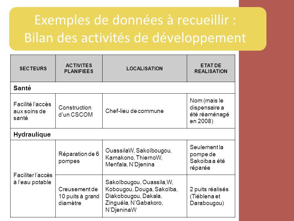Exemples de données à recueillir : Bilan des activités de développement