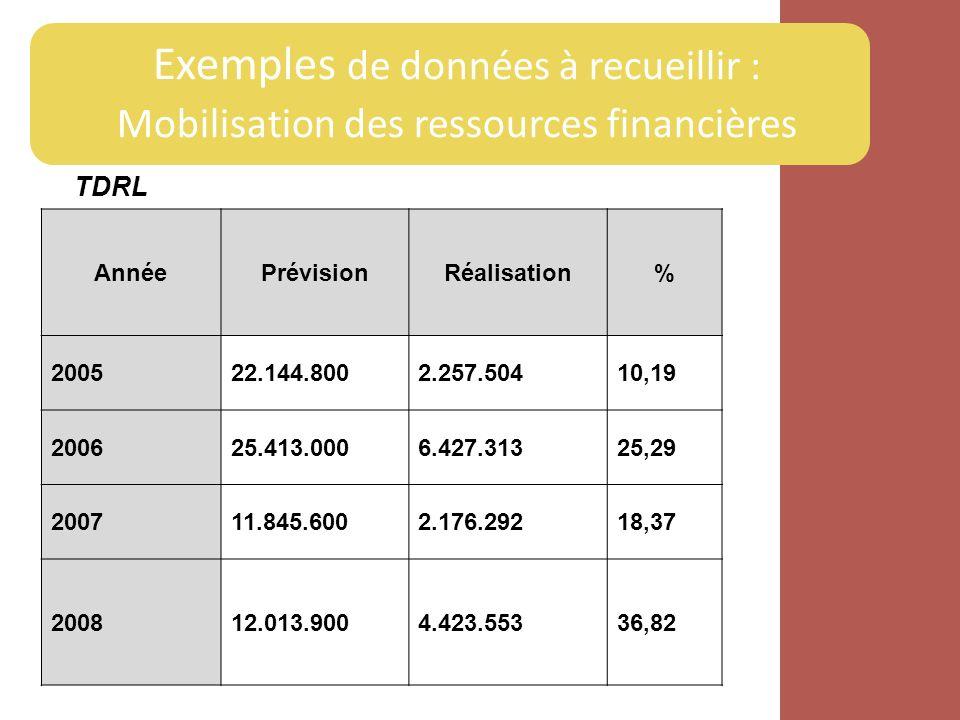 Exemples de données à recueillir : Mobilisation des ressources financières