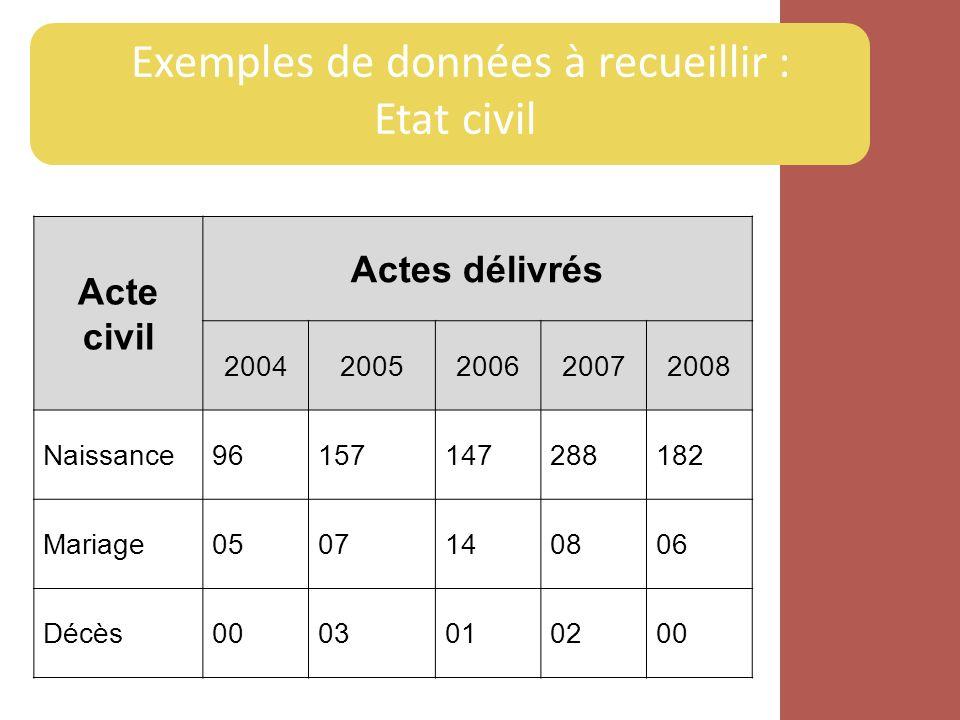 Exemples de données à recueillir : Etat civil