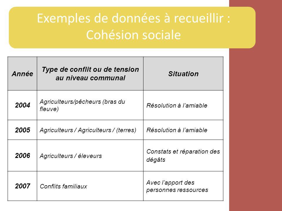 Exemples de données à recueillir : Cohésion sociale