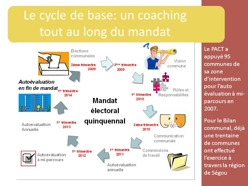Le cycle de base: un coaching tout au long du mandat