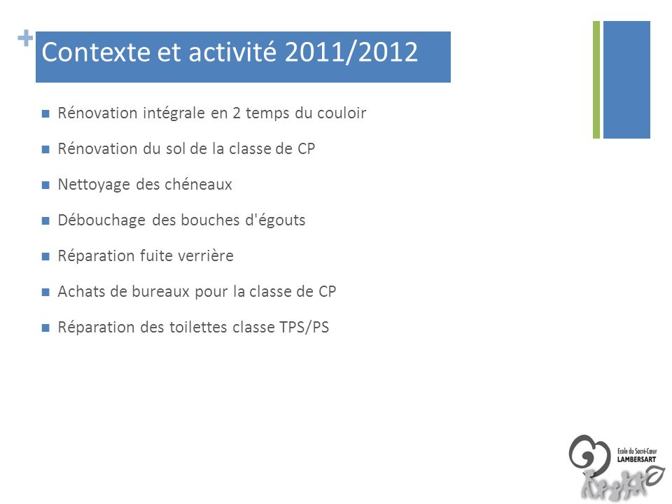Contexte et activité 2011/2012 Rénovation intégrale en 2 temps du couloir. Rénovation du sol de la classe de CP.