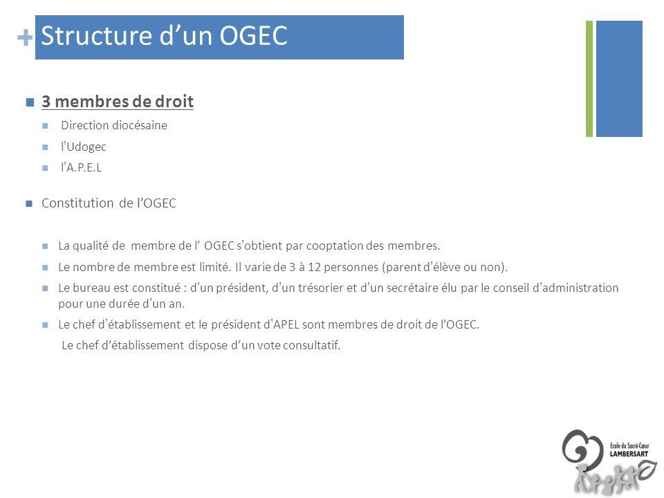 Structure d'un OGEC 3 membres de droit Constitution de l'OGEC