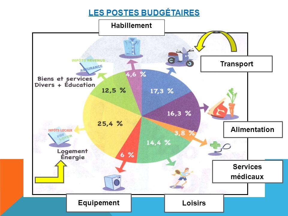 Les postes budgétaires