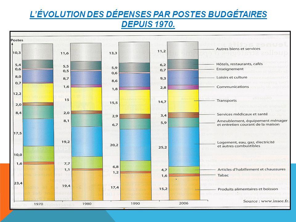 l'évolution des dépenses par postes budgétaires depuis 1970.