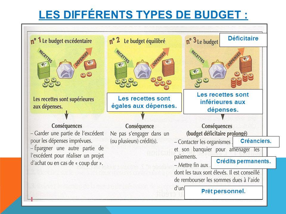 Les différents types de budget :