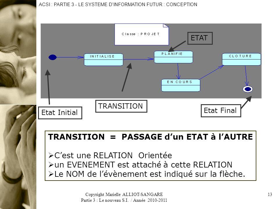 TRANSITION = PASSAGE d'un ETAT à l'AUTRE C'est une RELATION Orientée