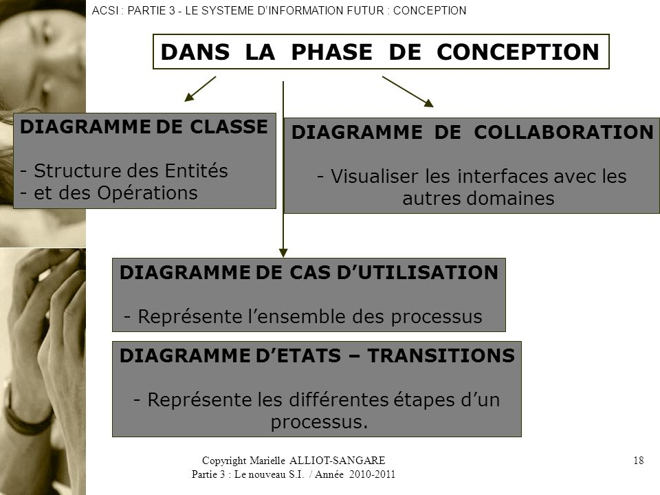 DANS LA PHASE DE CONCEPTION