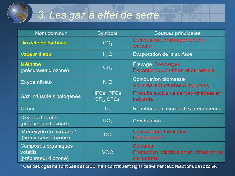 3. Les gaz à effet de serre Nom commun Symbole Sources principales