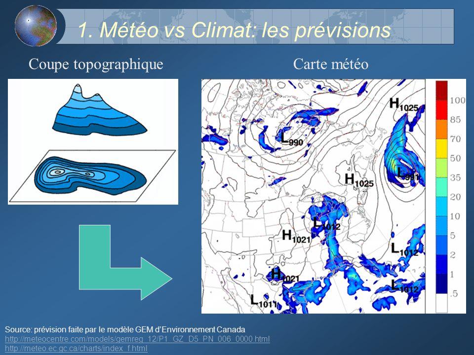1. Météo vs Climat: les prévisions