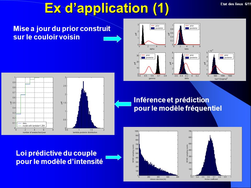 Ex d'application (1) Mise a jour du prior construit