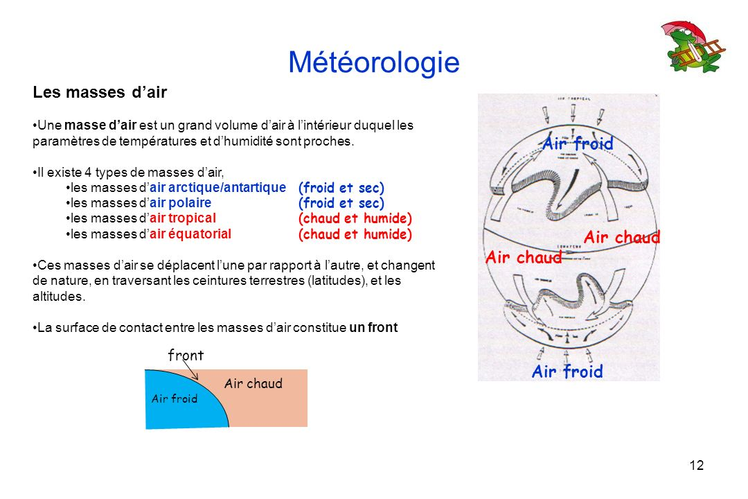Météorologie Les masses d'air Air froid Air chaud Air chaud Air froid