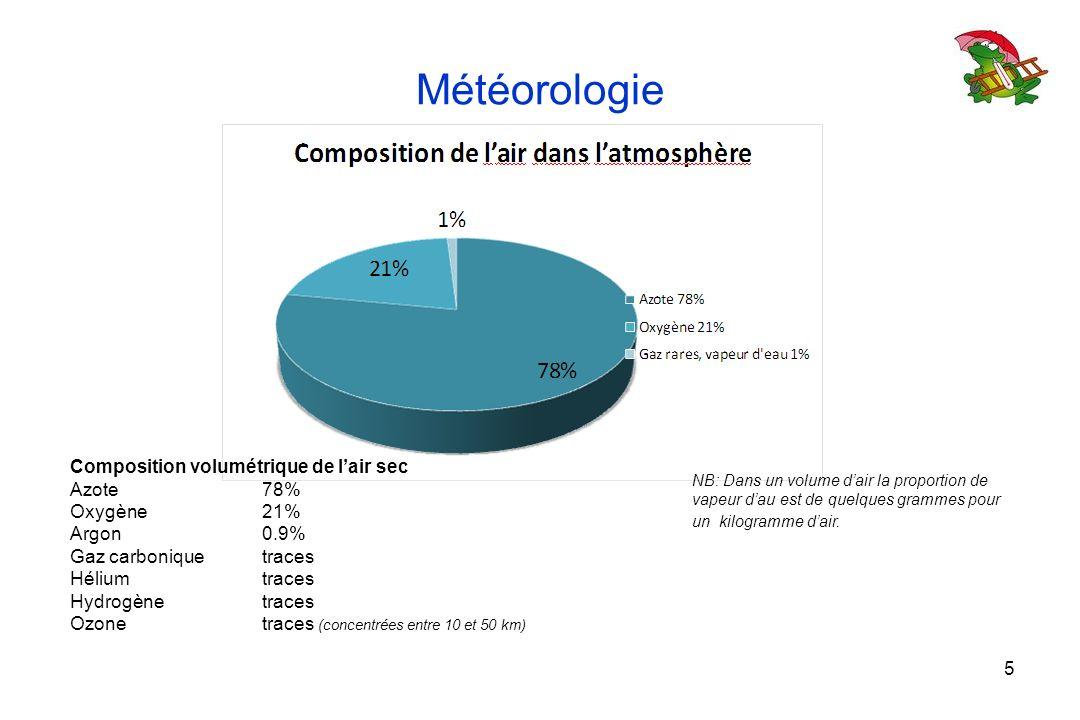 Météorologie Composition volumétrique de l'air sec Azote 78%