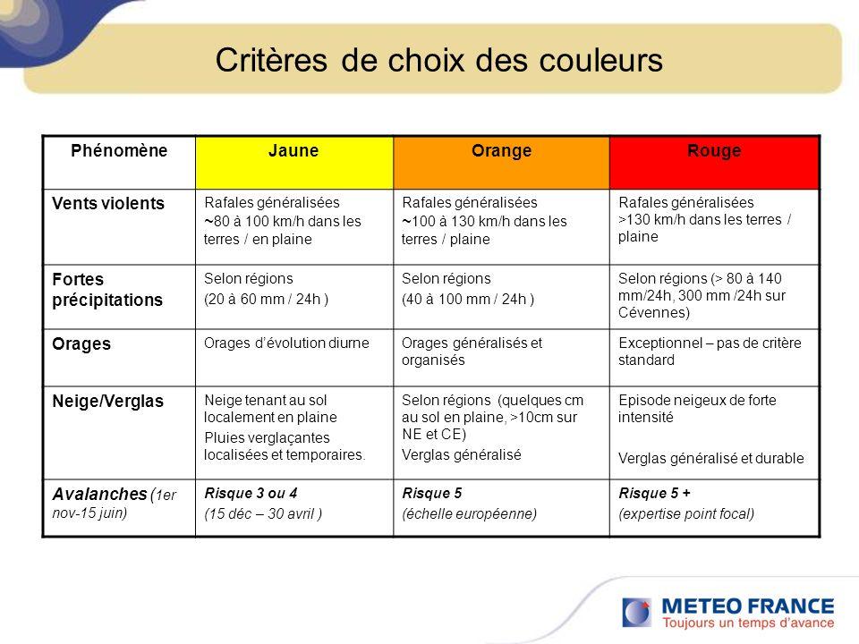 Critères de choix des couleurs