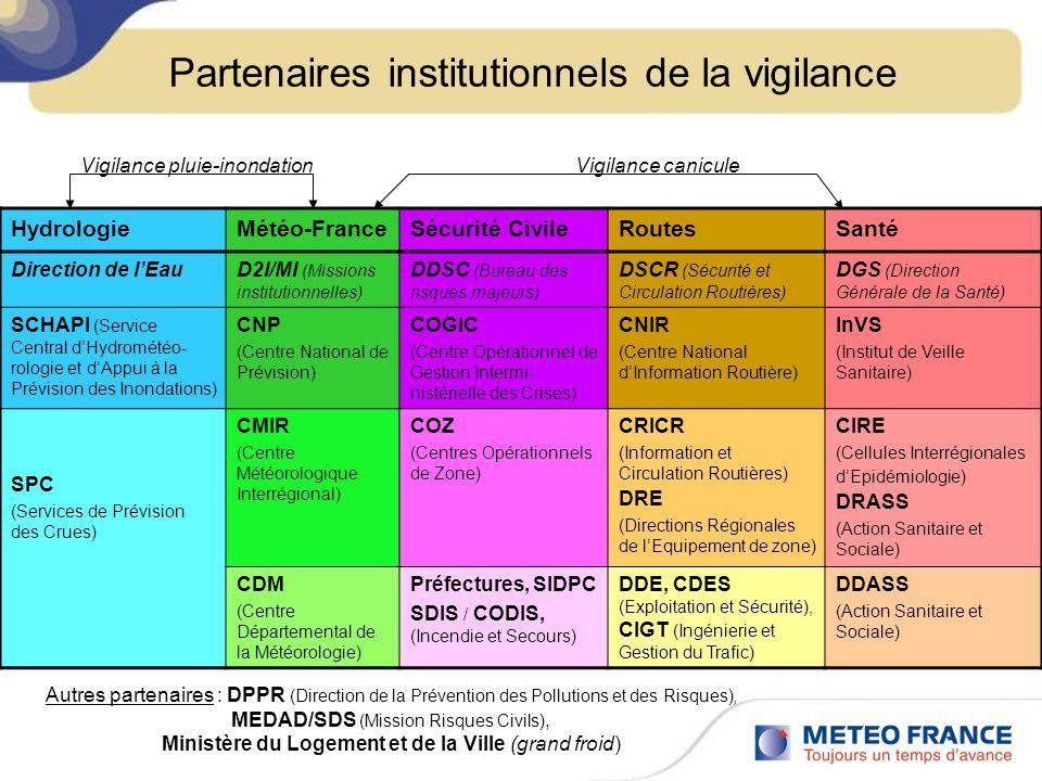 Partenaires institutionnels de la vigilance