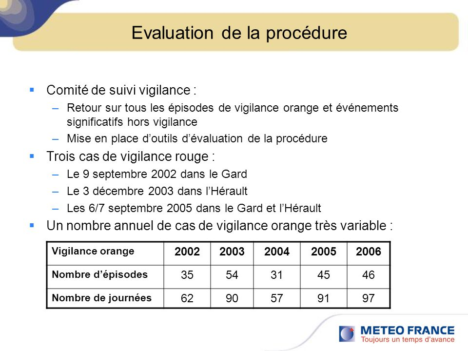 Evaluation de la procédure