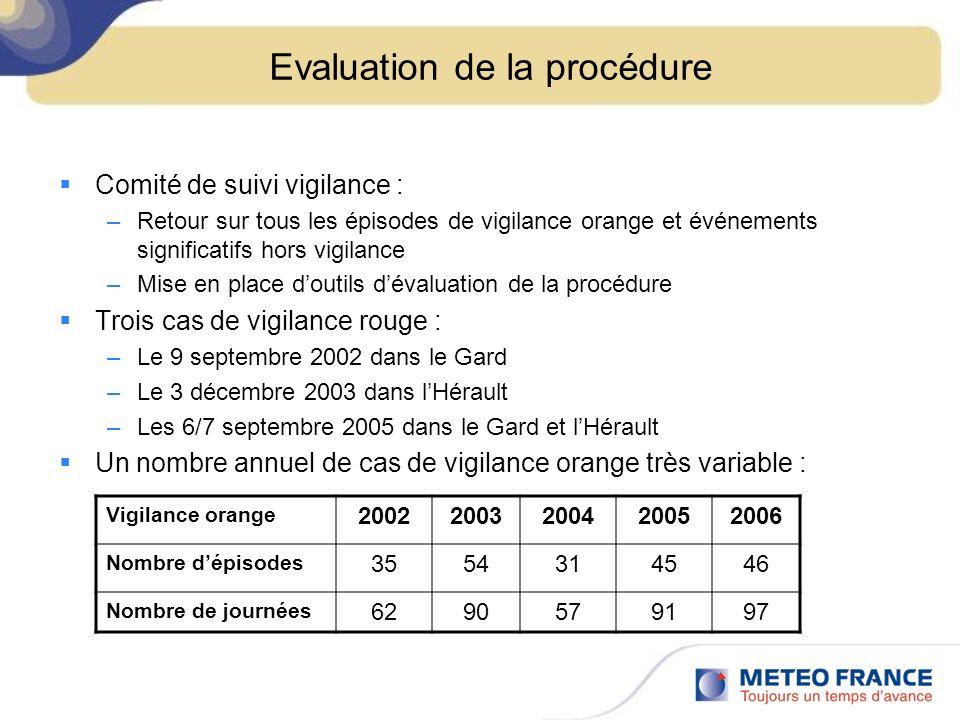 Evaluation de la procédure