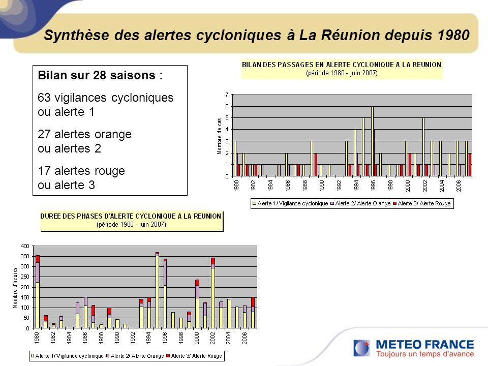Synthèse des alertes cycloniques à La Réunion depuis 1980
