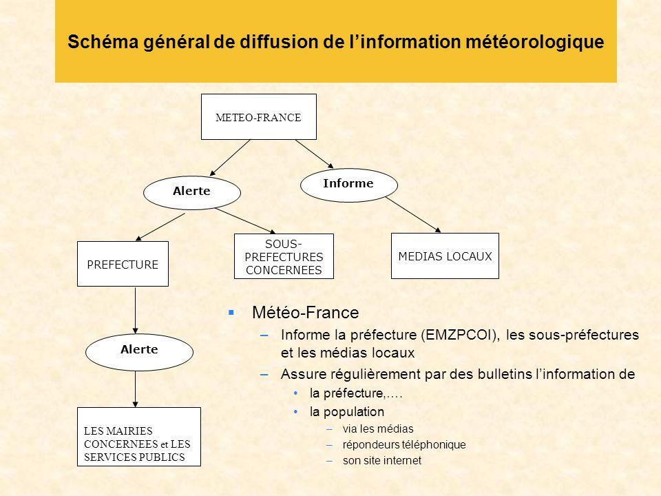 Schéma général de diffusion de l'information météorologique