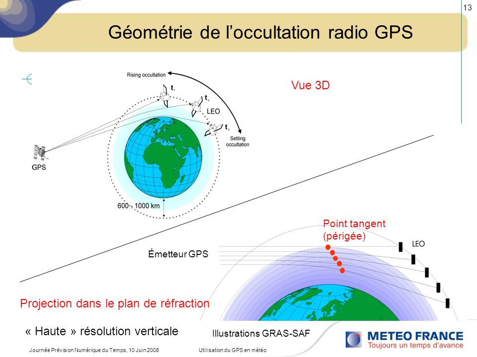 Géométrie de l'occultation radio GPS